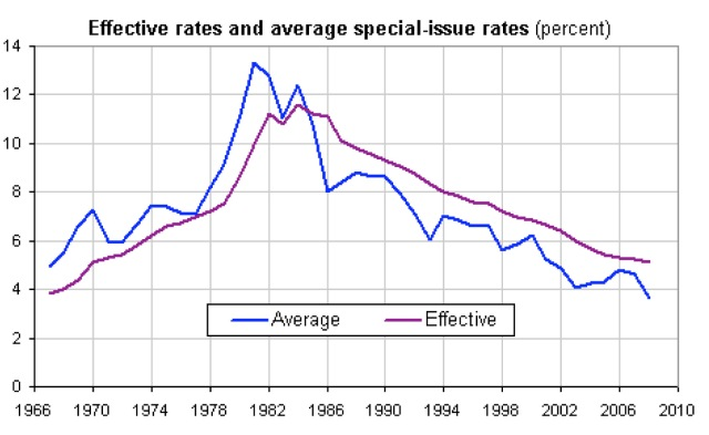 Social Security Interest Rates